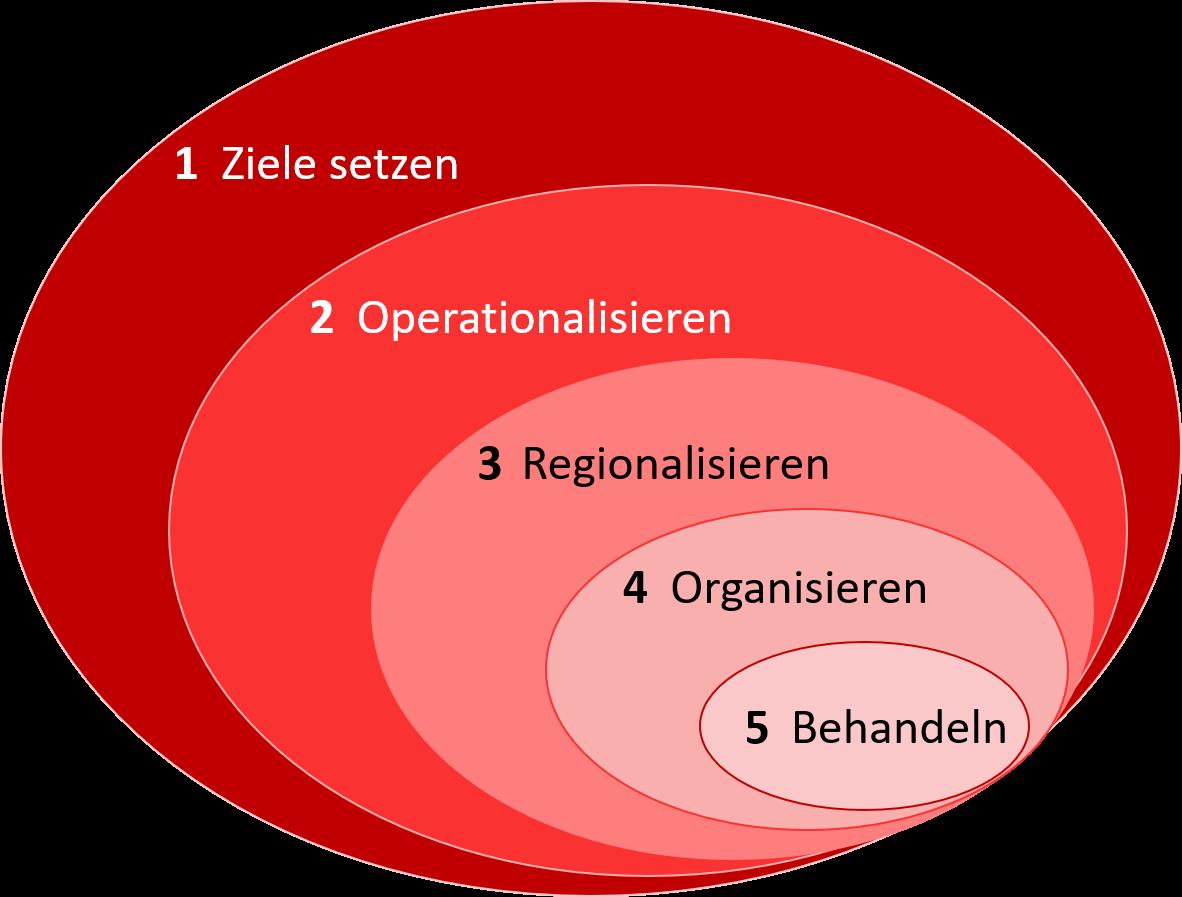 System_Luhmann