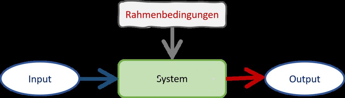 System_einfach